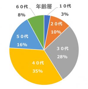 来院者の年齢層(円グラフ)