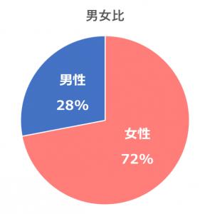 来院者の男女比(円グラフ)